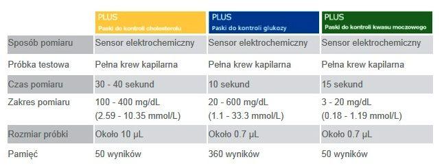 Parametry Glukometr BeneCheck