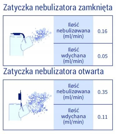 Zatyczka do nebulizatora